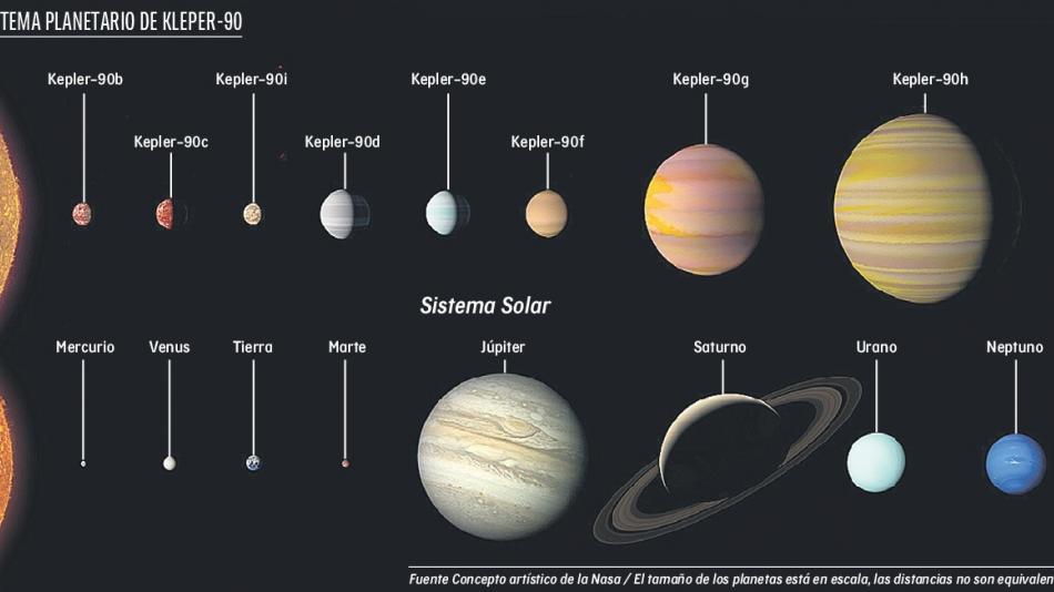 Dos mundos similares a la tierra han sido descubiertos. Kepler sistema